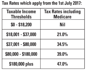 Taxable Rates 2017